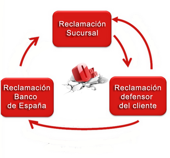 Pasos reclamaci n clausula suelo www for Ultimo clausula suelo